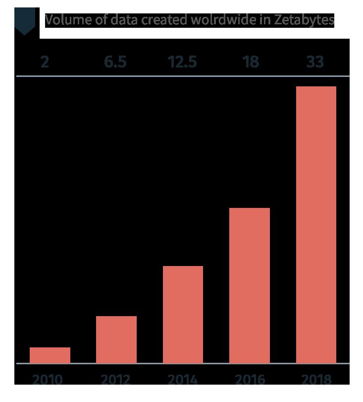 volume of created data chart